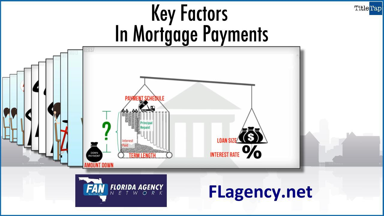 key factors on mortgage loans So on a $200,000 loan, the upfront fee would be $2,000 and the monthly fee would be $183 mortgage insurance on conventional loans can be far cheaper, but will vary depending on your credit score.