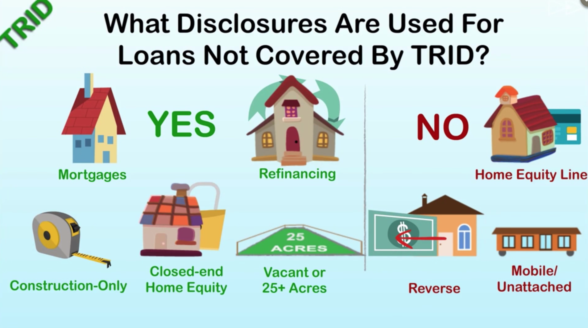 what disclosures are used for loans not covered by trid